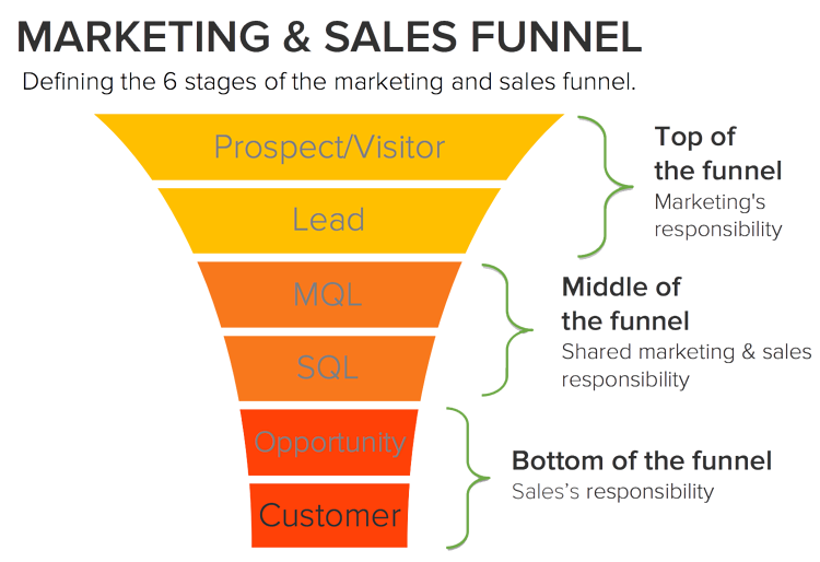marketing-and-sales-funnel.png